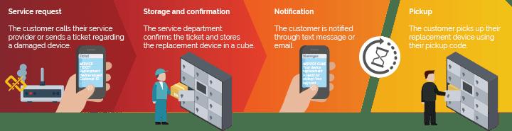 Service Cube Info